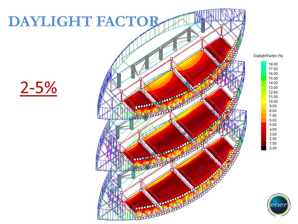 DAYLIGHT FACTOR 2-5%