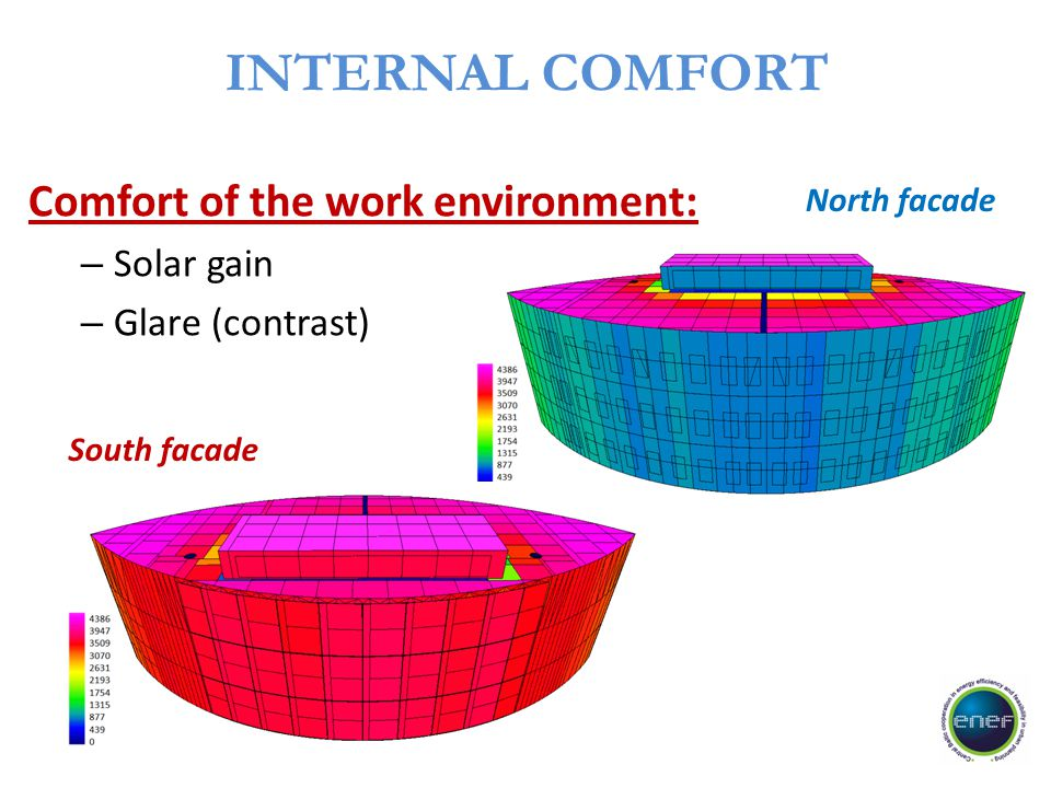 INTERNAL COMFORT Comfort of the work environment: Solar gain