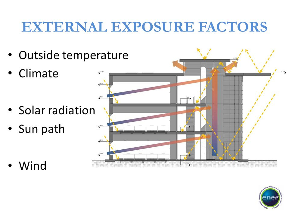 EXTERNAL EXPOSURE FACTORS