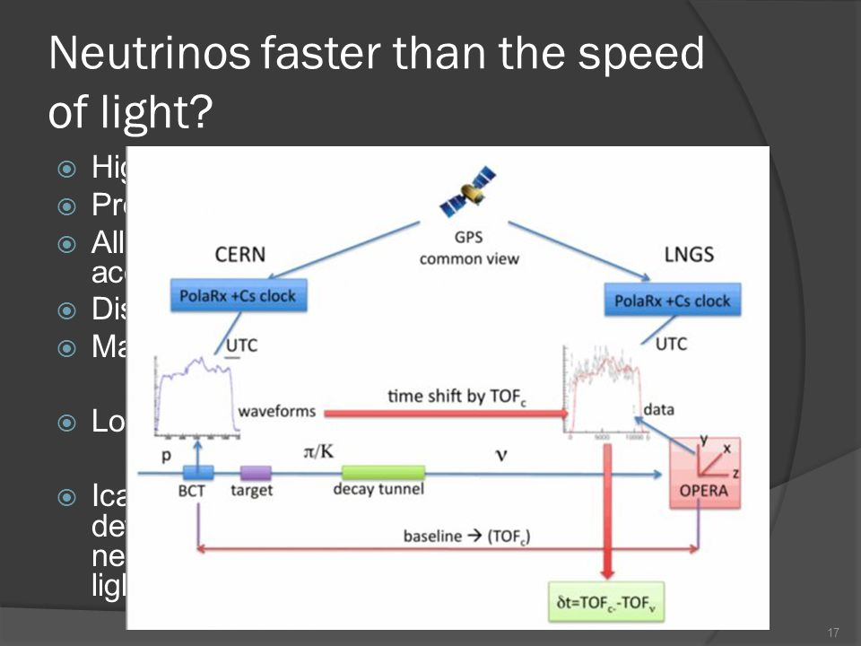 Neutrinos faster than the speed of light