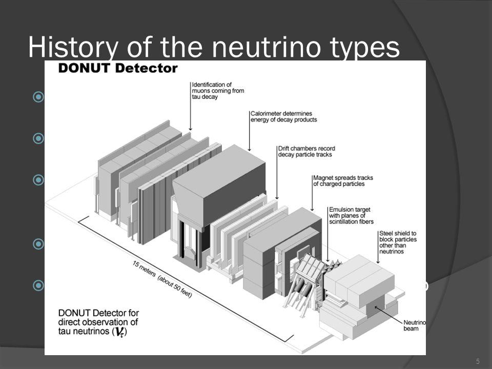 History of the neutrino types