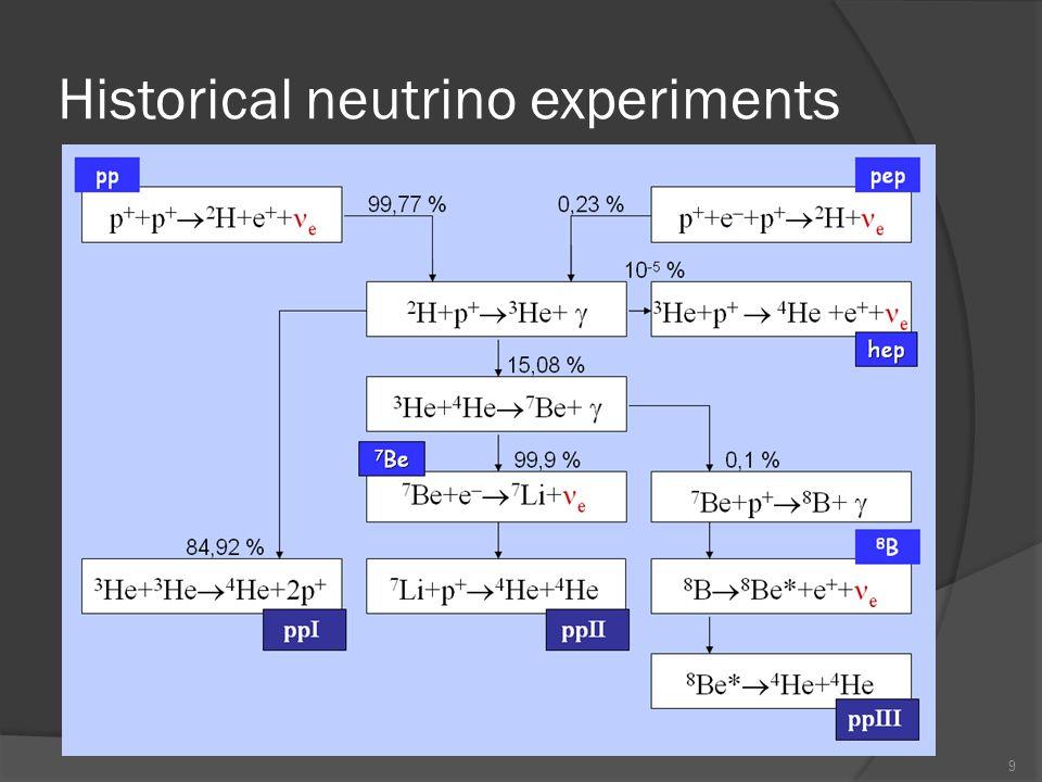 Historical neutrino experiments