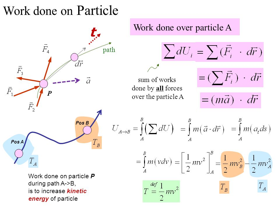 Work done on Particle t Work done over particle A path sum of works