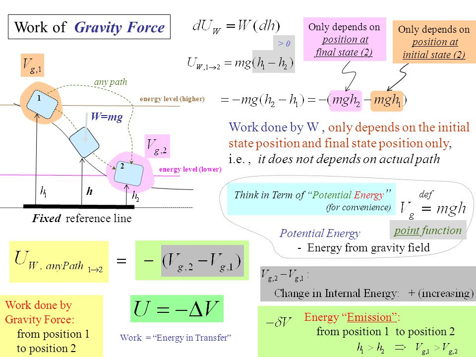 Work of Gravity Force Only depends on. position at. final state (2) Only depends on. position at initial state (2)