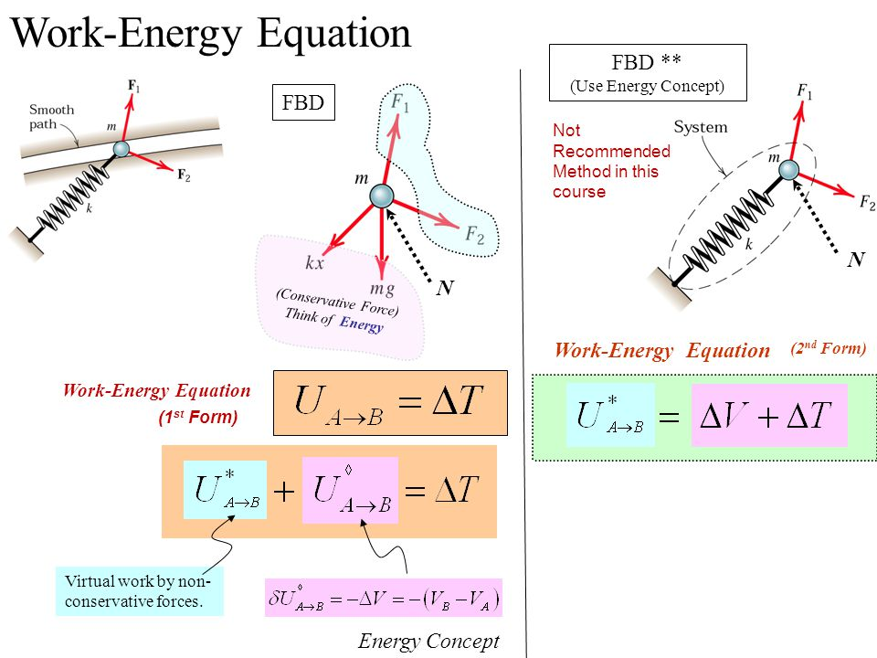 Work-Energy Equation FBD ** FBD N N Work-Energy Equation