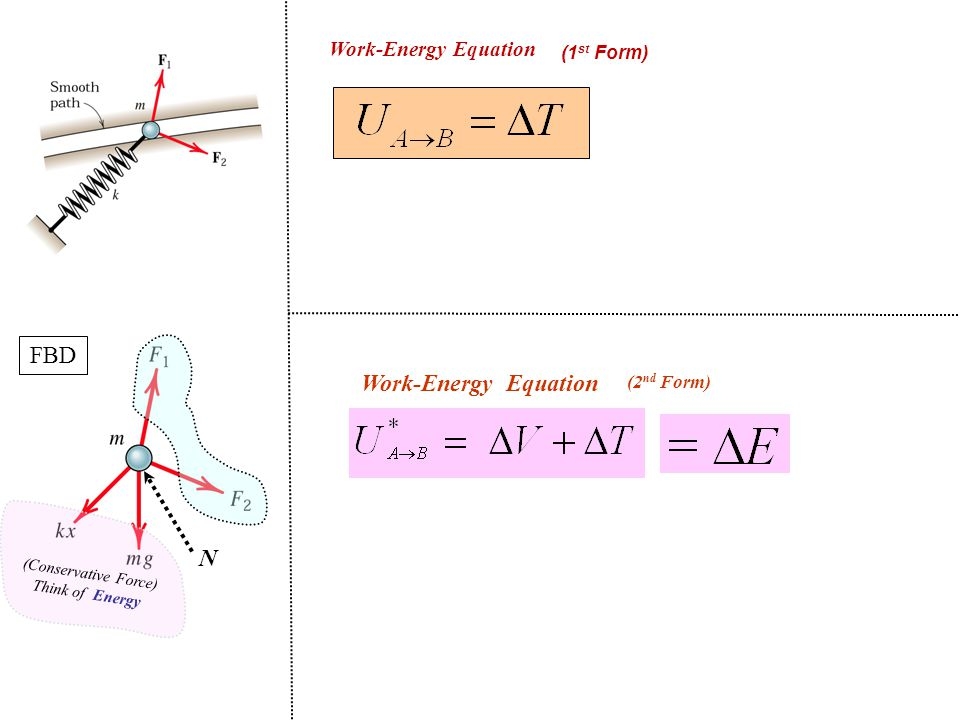 Work-Energy Equation (1st Form) FBD. Work-Energy Equation. (2nd Form) N. (Conservative Force)