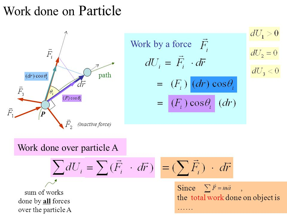 Work done on Particle Work by a force Work done over particle A