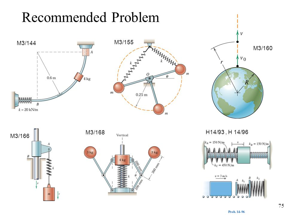 Recommended Problem M3/144 M3/155 M3/160 M3/168 H14/93 , H 14/96