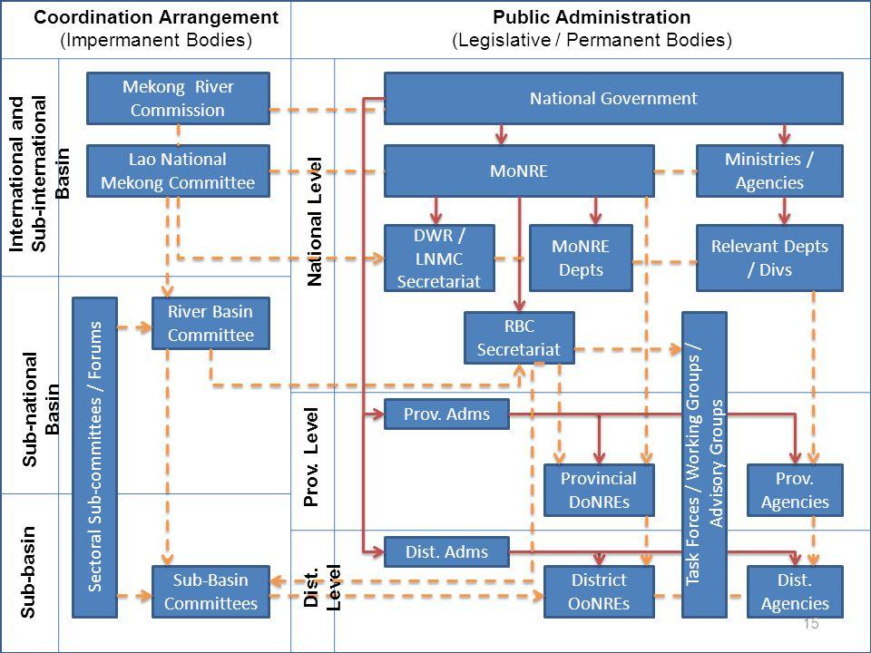 Public Administration Sub-international Basin