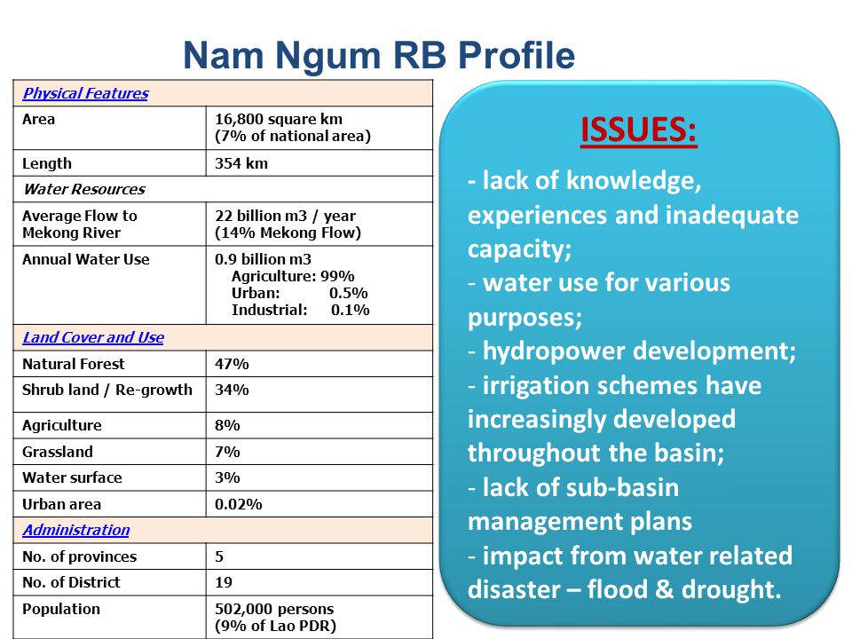 Nam Ngum RB Profile ISSUES: