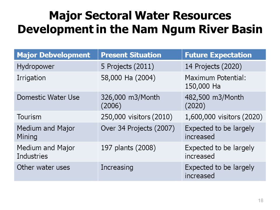 Major Sectoral Water Resources Development in the Nam Ngum River Basin