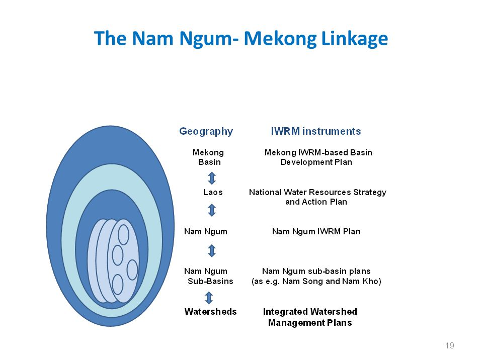 The Nam Ngum- Mekong Linkage