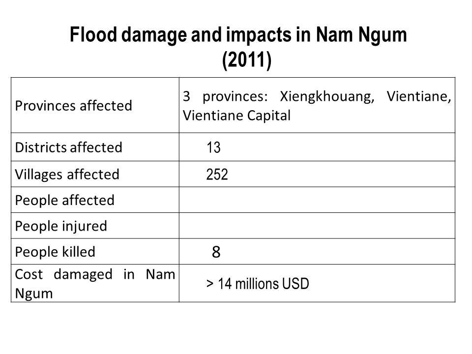 Flood damage and impacts in Nam Ngum (2011)