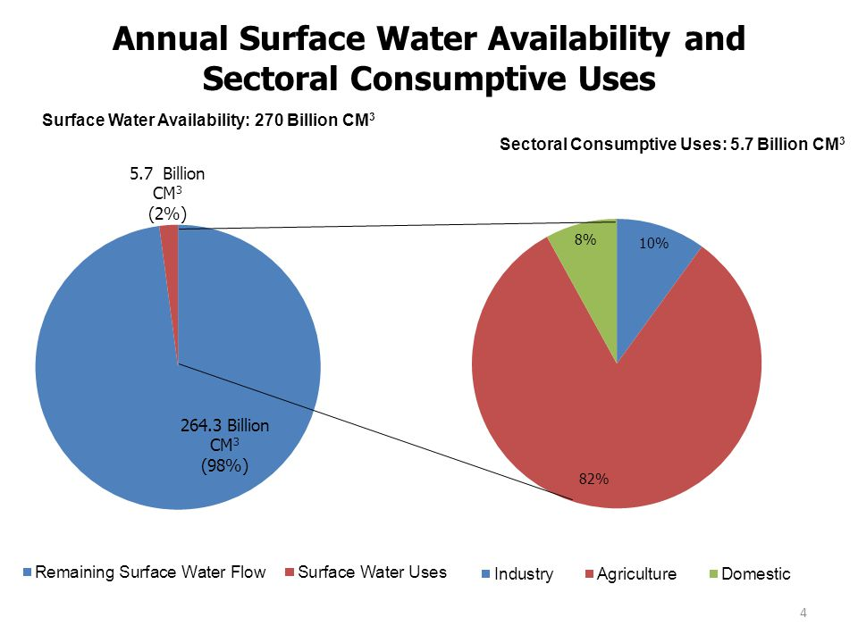 Annual Surface Water Availability and Sectoral Consumptive Uses