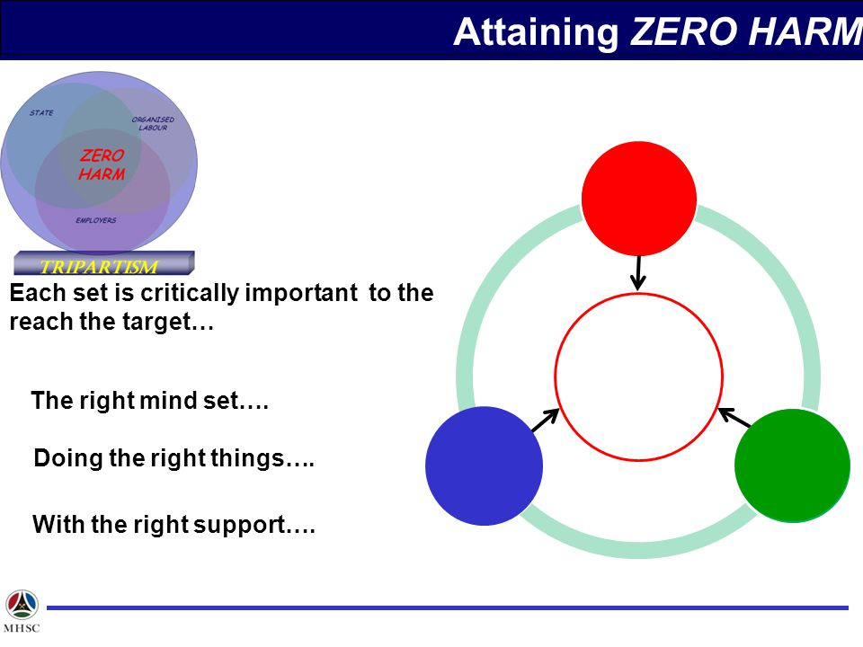 Zero Harm Attaining ZERO HARM
