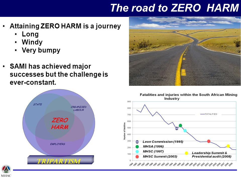 The road to ZERO HARM Attaining ZERO HARM is a journey Long Windy
