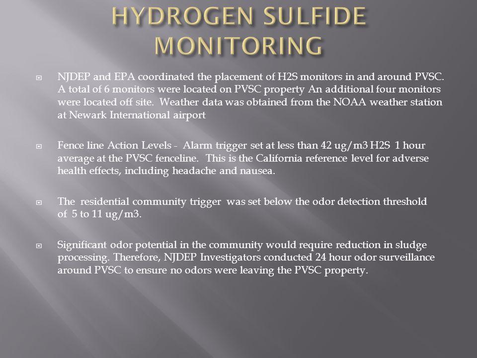 HYDROGEN SULFIDE MONITORING