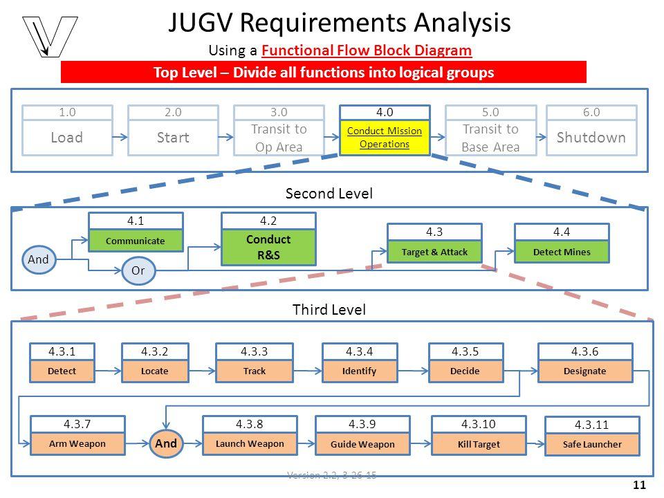 JUGV Requirements Analysis Using a Functional Flow Block Diagram