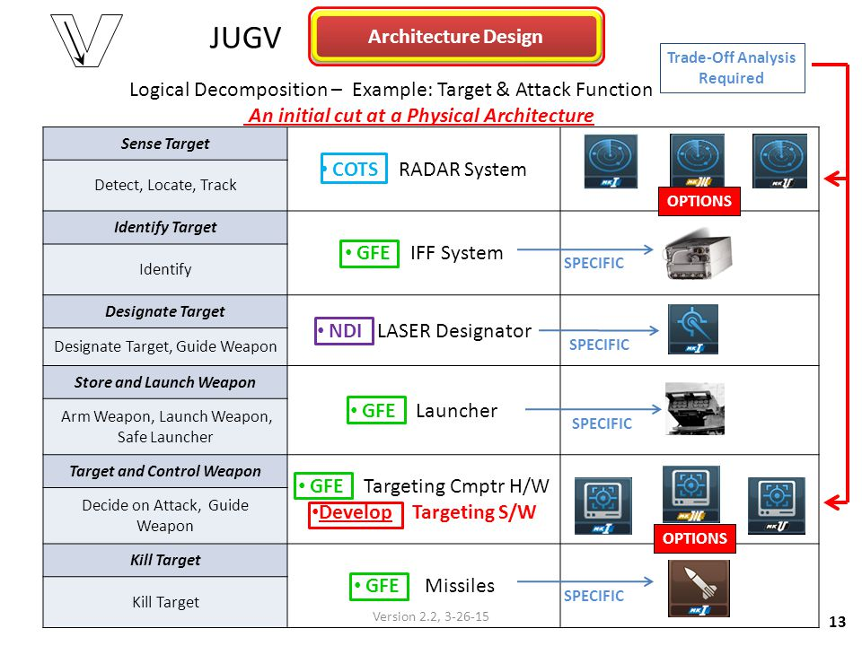 JUGV Architecture Design COTS RADAR System