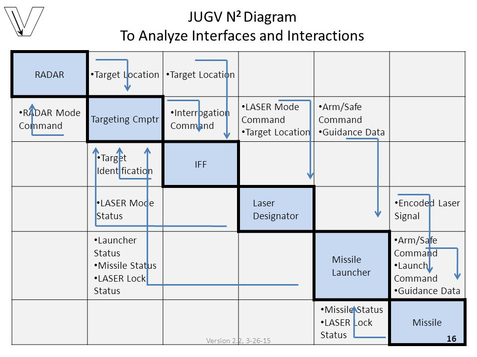 JUGV N Diagram To Analyze Interfaces and Interactions