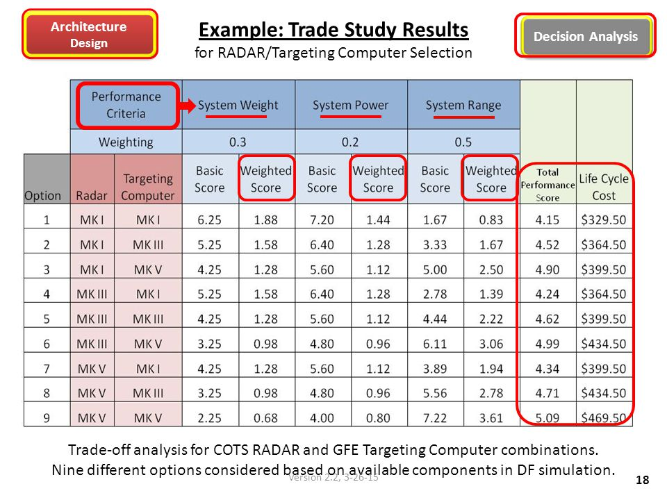 Example: Trade Study Results for RADAR/Targeting Computer Selection