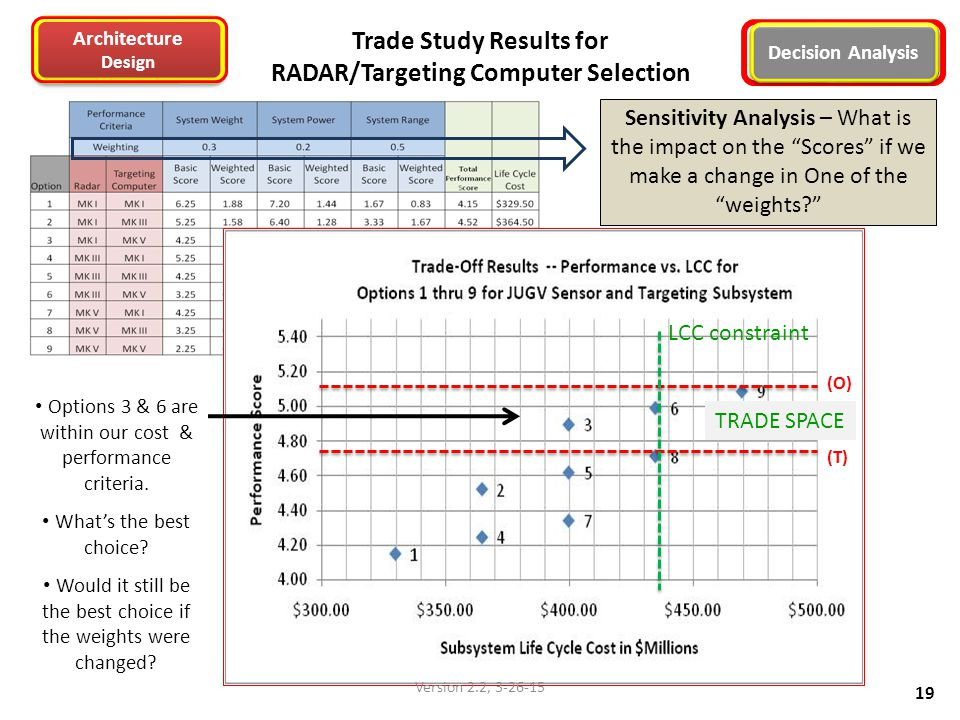 Trade Study Results for RADAR/Targeting Computer Selection