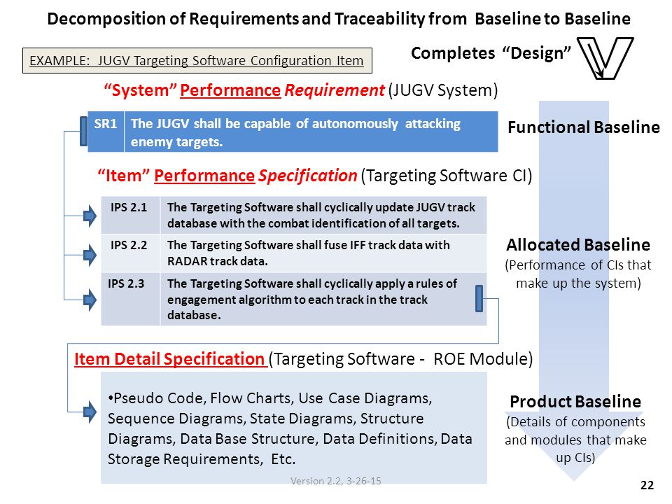 System Performance Requirement (JUGV System)