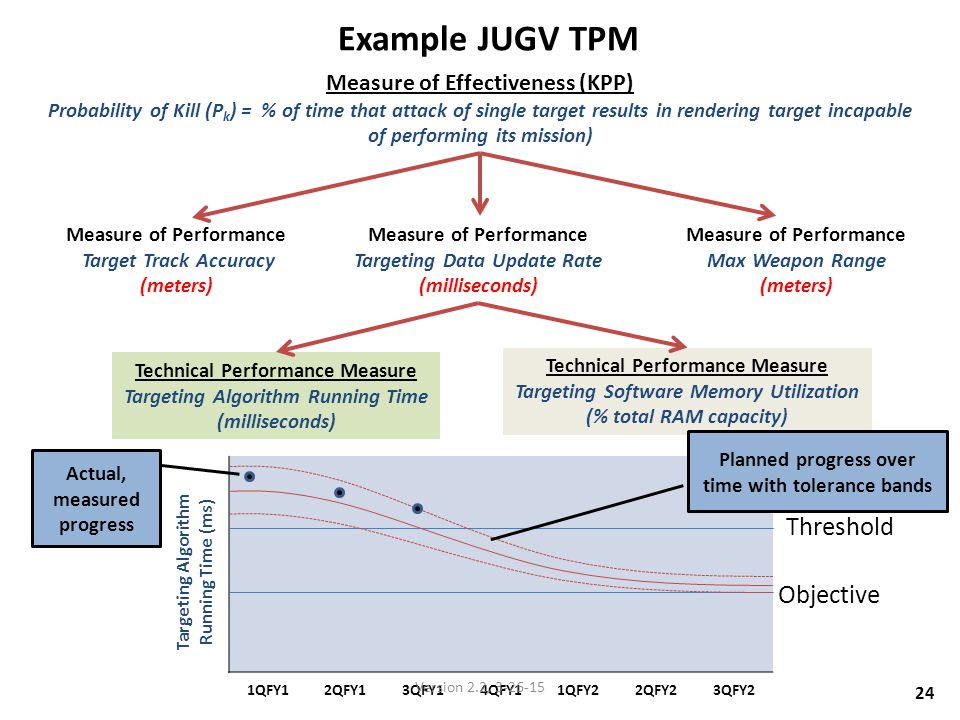 Example JUGV TPM Threshold Objective Measure of Effectiveness (KPP)
