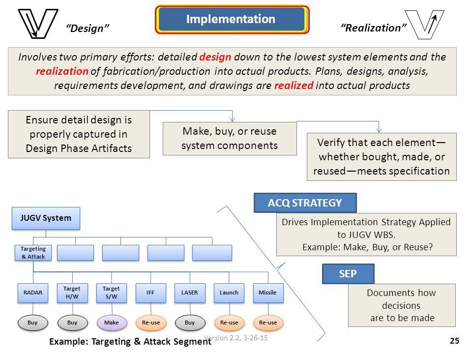 Implementation Design Realization