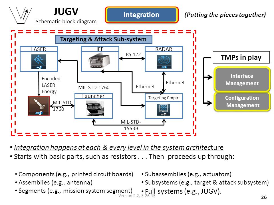 JUGV Schematic block diagram