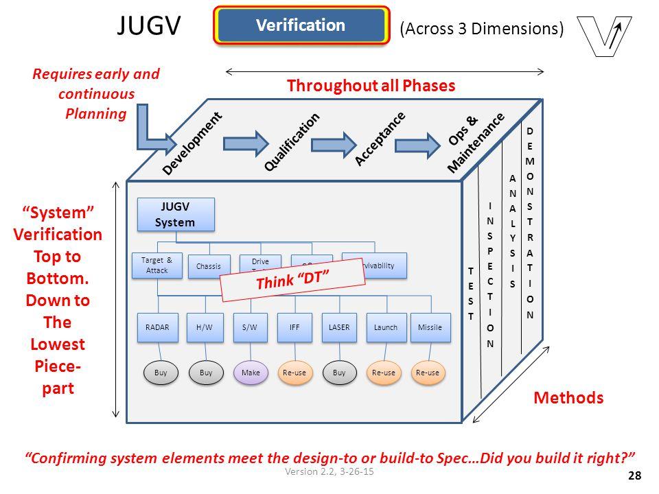 JUGV (Across 3 Dimensions)