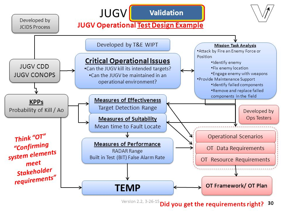 JUGV Validation JUGV Operational Test Design Example