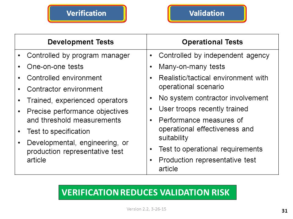Verification Validation