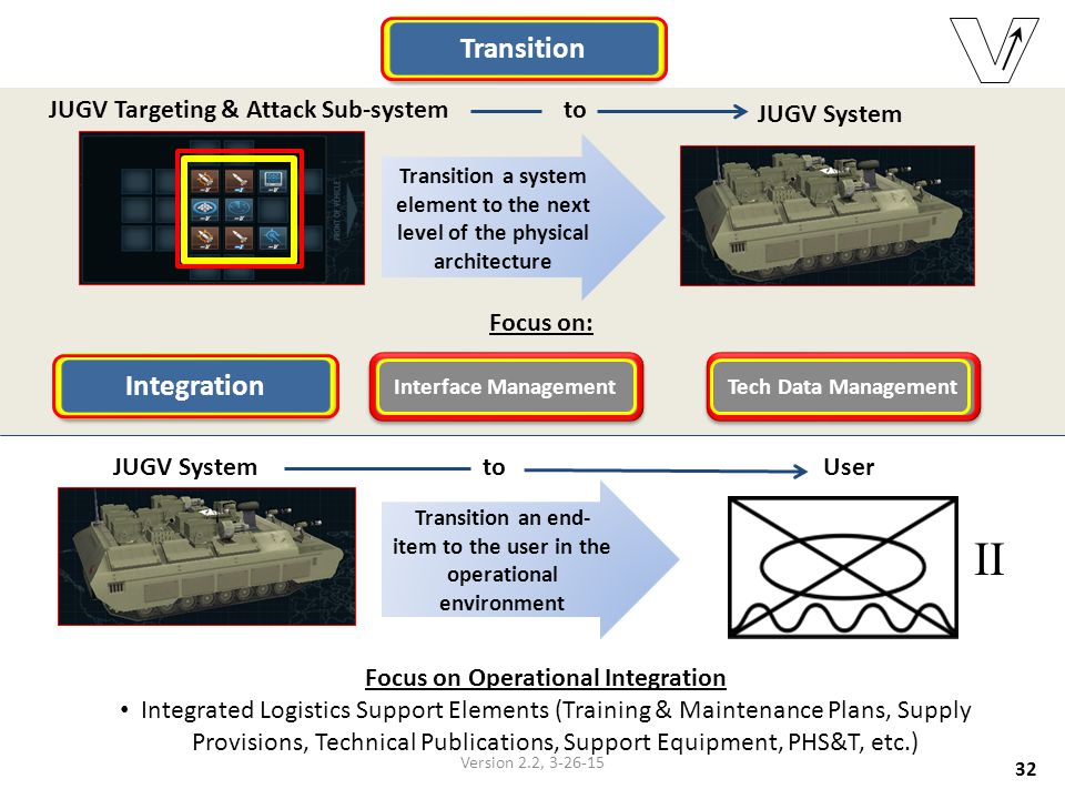II Transition Integration JUGV Targeting & Attack Sub-system to