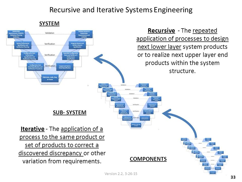 Recursive and Iterative Systems Engineering