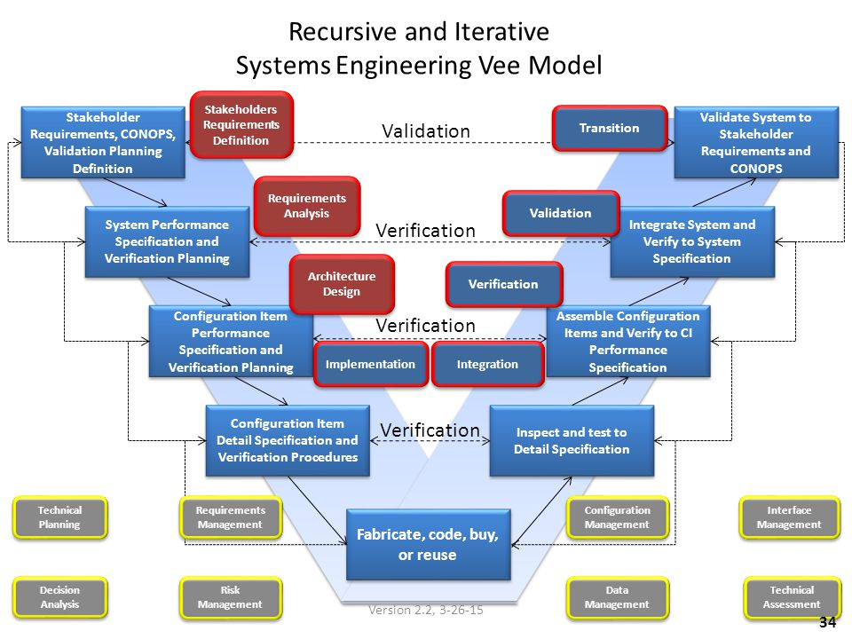 Recursive and Iterative Systems Engineering Vee Model