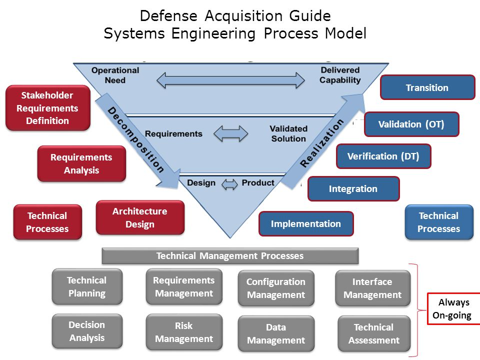 Dod Acquisition System Engineering V Diagram Engine Auto