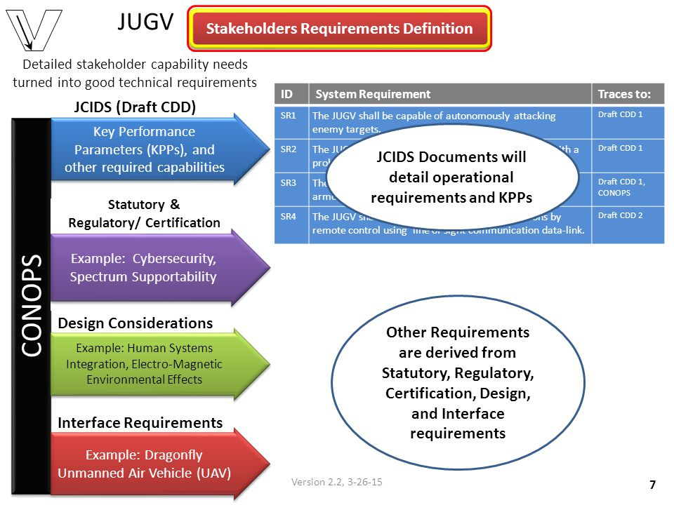 Stakeholders Requirements Definition