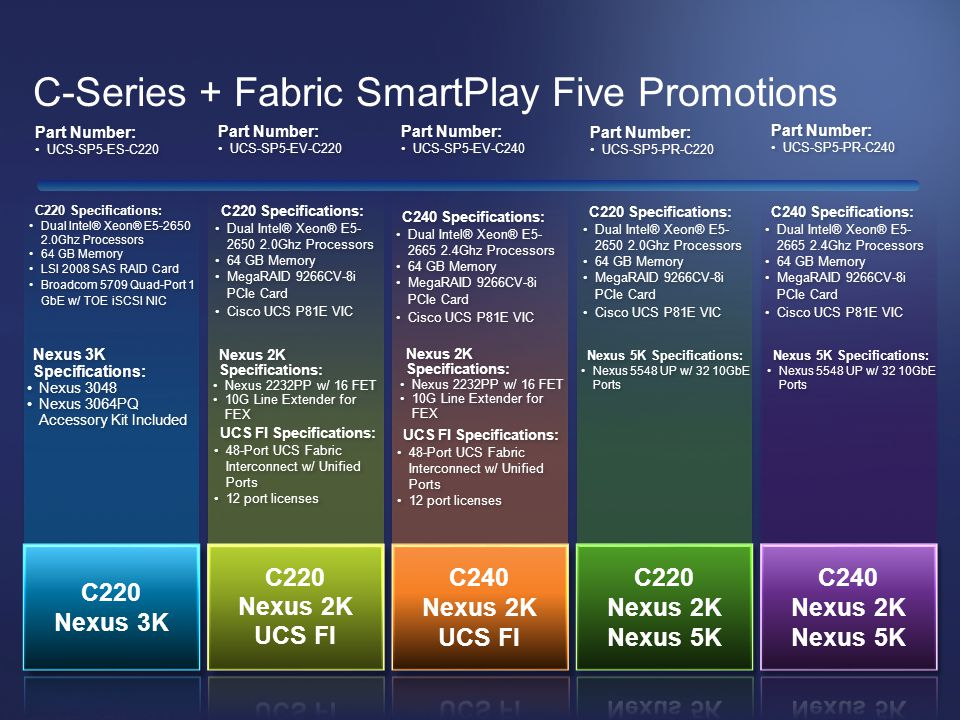 C-Series + Fabric SmartPlay Five Promotions