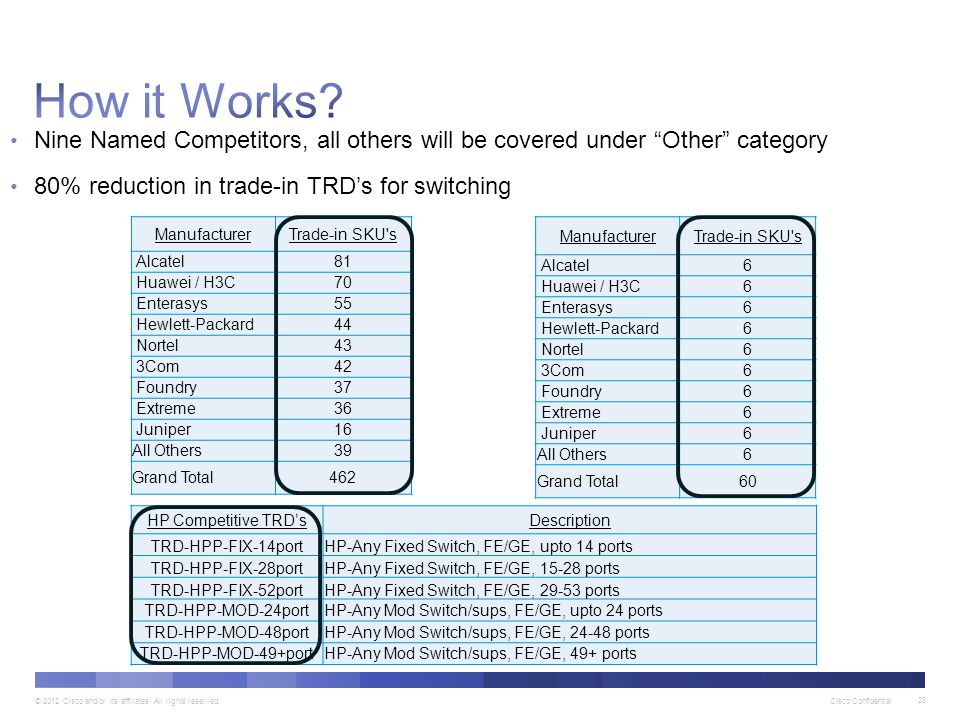 How it Works Nine Named Competitors, all others will be covered under Other category. 80% reduction in trade-in TRD's for switching.