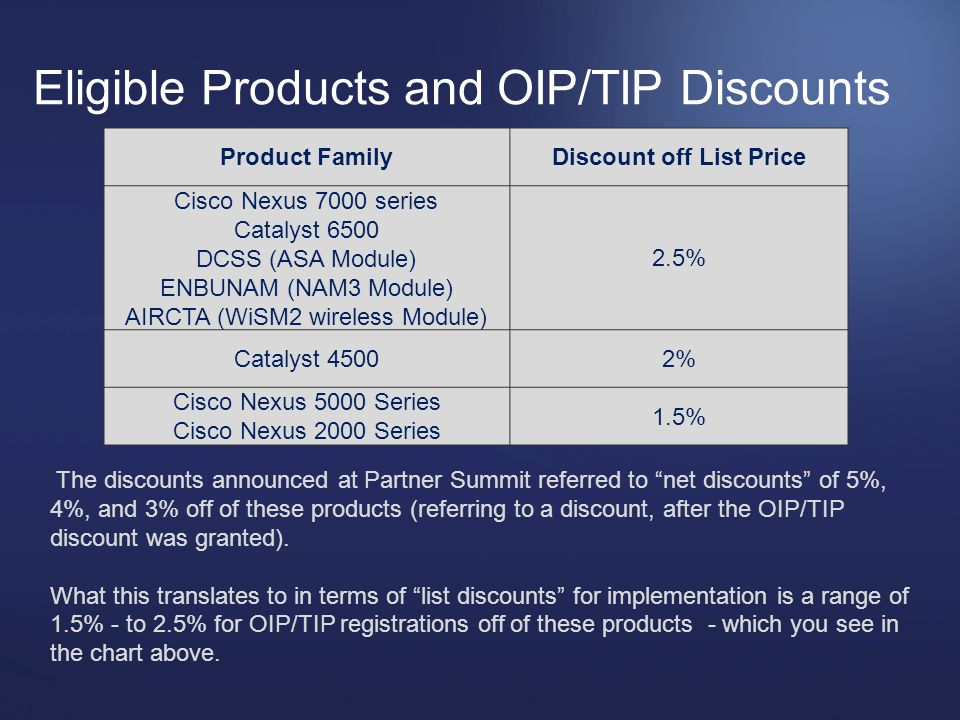 Eligible Products and OIP/TIP Discounts