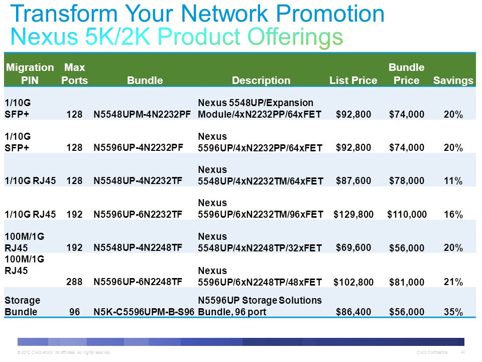 Transform Your Network Promotion Nexus 5K/2K Product Offerings