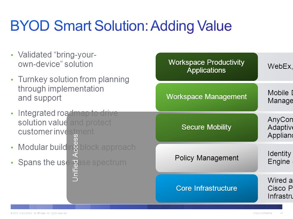 BYOD Smart Solution: Adding Value