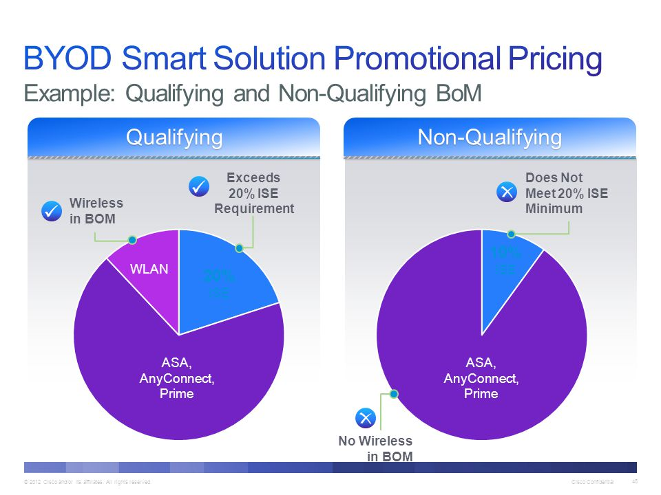 BYOD Smart Solution Promotional Pricing