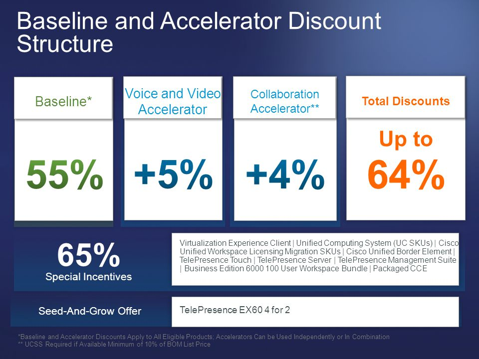 Baseline and Accelerator Discount Structure