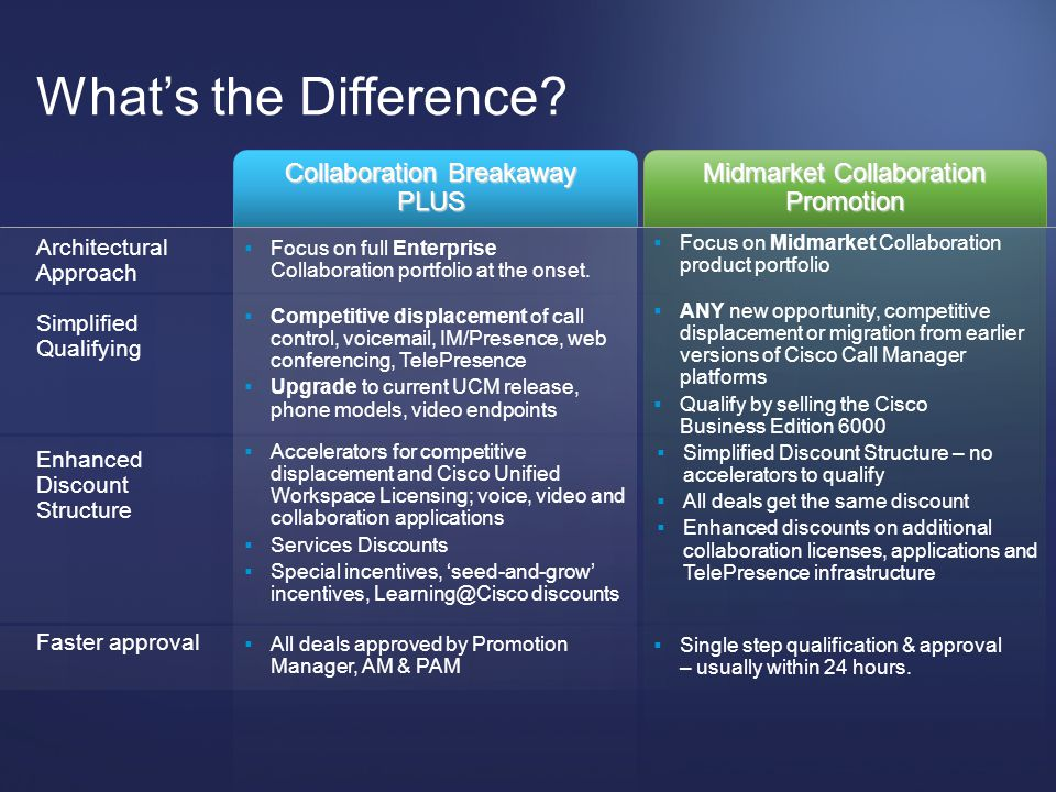 What's the Difference Collaboration Breakaway PLUS