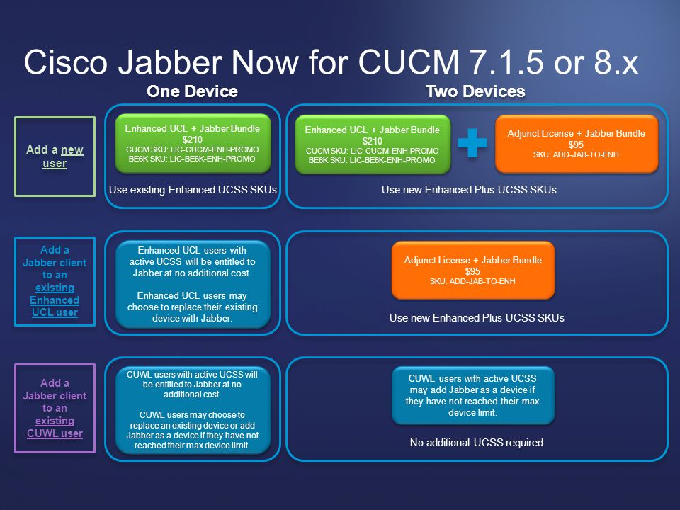 Cisco Jabber Now for CUCM 7.1.5 or 8.x