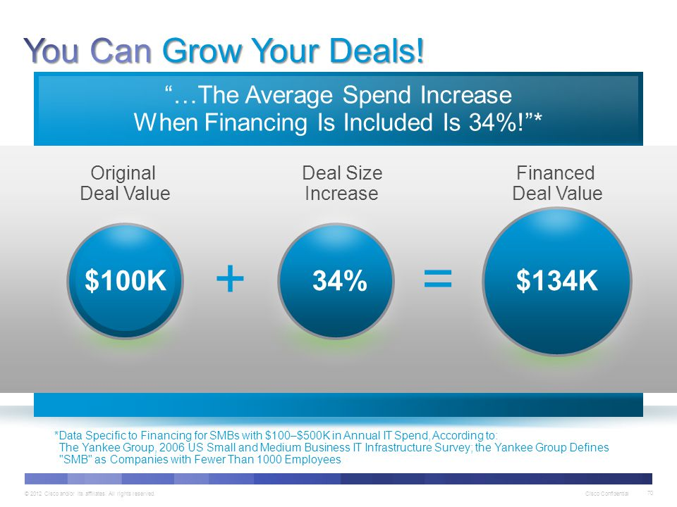 …The Average Spend Increase When Financing Is Included Is 34%! *