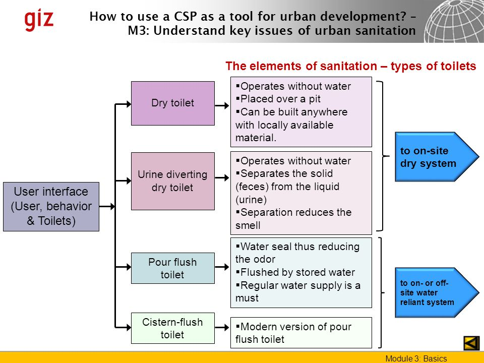 The elements of sanitation – types of toilets