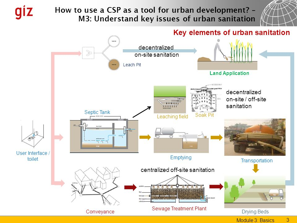 Key elements of urban sanitation